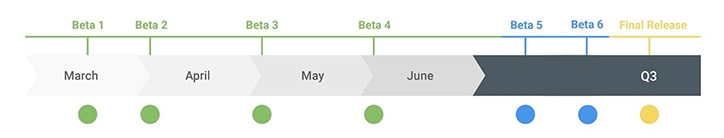 Android Q release date