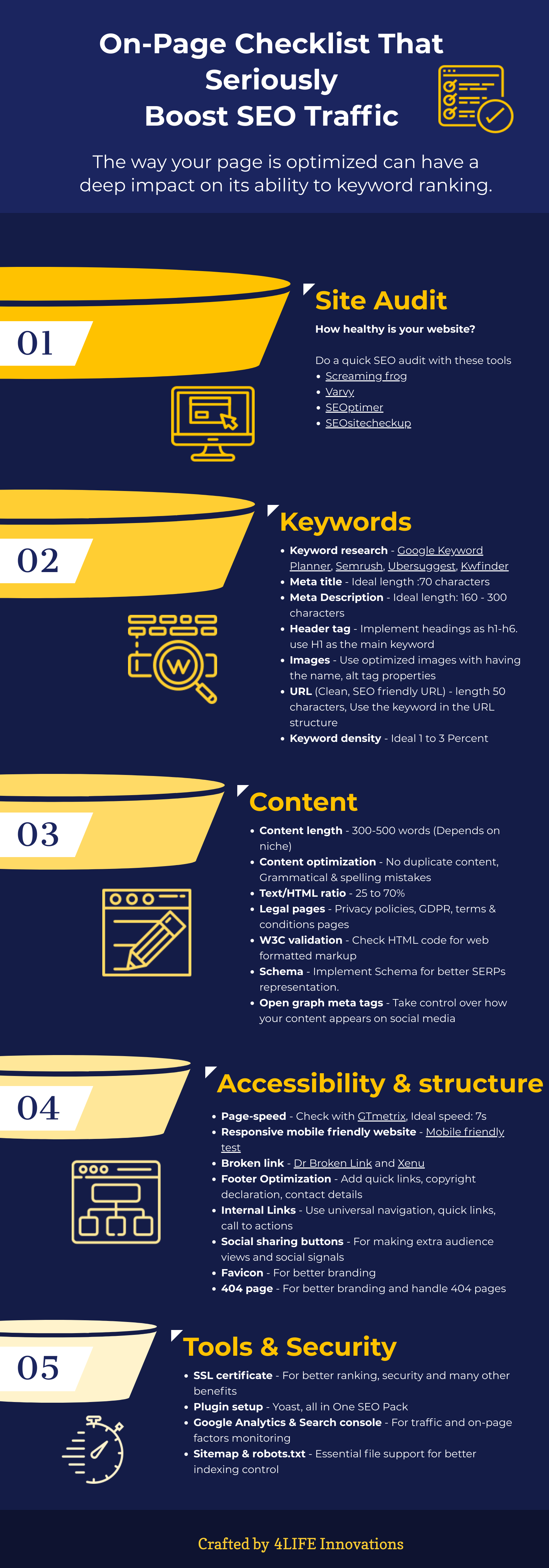 on-page seo checklist infographic